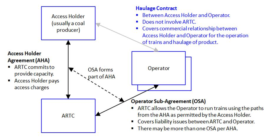 Structure of Contractual Relationships for Hunter Valley Coal Access